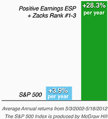 Earnings ESP Education